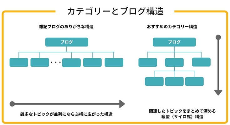 SEOに強いブログ構造の例。Silo Structureの作り方