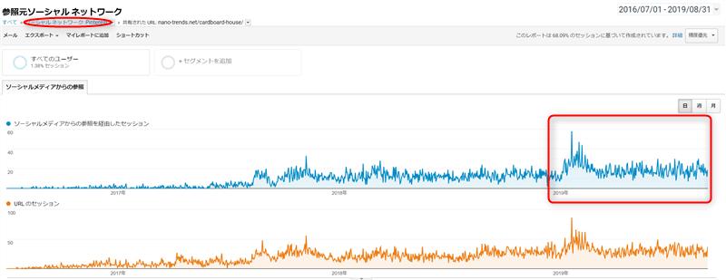 ピンタレストからのサイトへのアクセス効果は数年にわたるグラフ